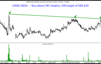 Technical Trades May 2014 – Hits and Misses – Marksans Pharma , APL Apollo Tubes and Linde India