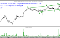 Stock on Radar Ajanta Pharma – A breakout candidate above 1130-1150.