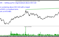 Biocon – Cup and Handle – Medium to Long Term Buy