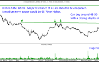 Dhanlaxmi Bank – Breaking above multi-month resistance at 46-49 .