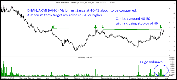 Dhanlakshmi Bank