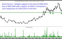 Bharti Airtel – Short term breakout above 350.