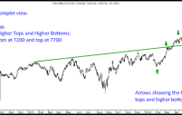 Nifty Technical Views & Bias. Indian Equities – Seminar in Mumbai on 6th July 2014 @ Rs 1499