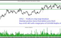 Aditya Birla Nuvo and Cipla – Fresh Breakouts