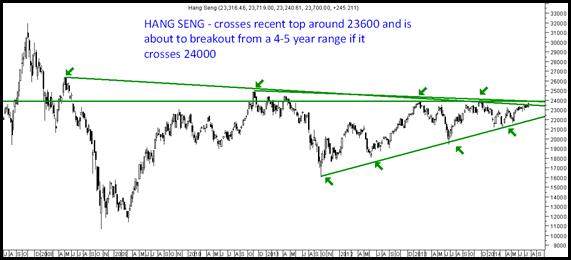 Hang Seng Breakout