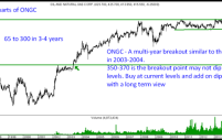 ONGC – Long Term Technical Investment Pick