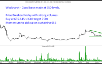 Wockhardt – Breakout with Volumes. Short Term Trade Idea