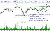Stock on Watch – ING VYSYA BANK