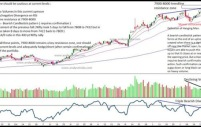 Nifty and Dow Jones – Hanging around supports