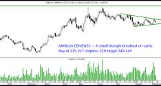 Godrej Industries and Ambuja Cements – Short Term Breakouts