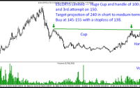 Escorts – Cup and Handle Breakout