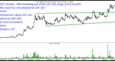 FDC Limited – Fresh Momentum possible