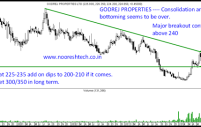 Godrej Properties – Top pick in Real Estate