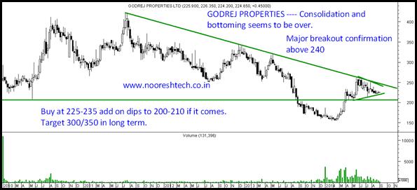 Godrej Properties Big Value