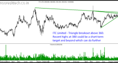 ITC Limited – The Nifty Heavy Weight on a Breakout