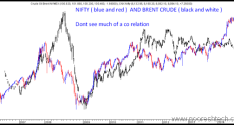 Brent Crude hits 97-98. Good For Nifty ?