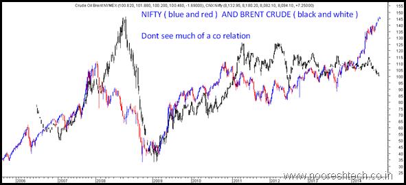 Nifty Crude