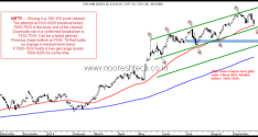 Nifty – Wait for Calls of 6400/7000 and so on.
