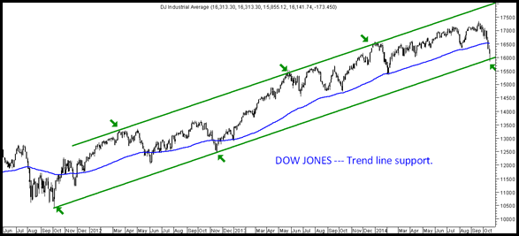 Dow Jones TrendLine