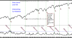 Dow Jones and VIX Co-Relation – Close to Bottom