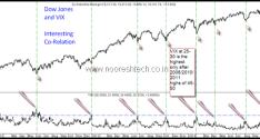 Dow Jones and VIX Co-Relation – Close to Bottom