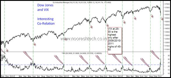 Dow Jones and VIx