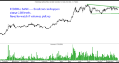 Momentum Breakouts – Clariant Chemicals and Zee Entertainment and Federal Bank on Radar