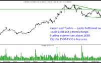 Larsen and Toubro – Turnaround and Bottom done.