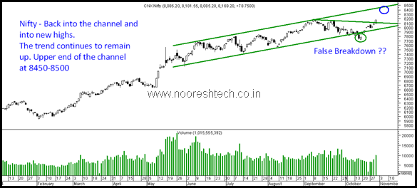 Nifty Back into Channel