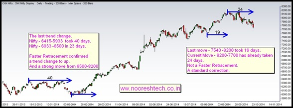 Nifty - Faster Retracement