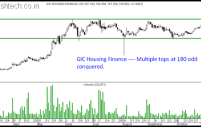 Multiple Tops Stocks on Radar – Container Corp, GIC Housing Finance