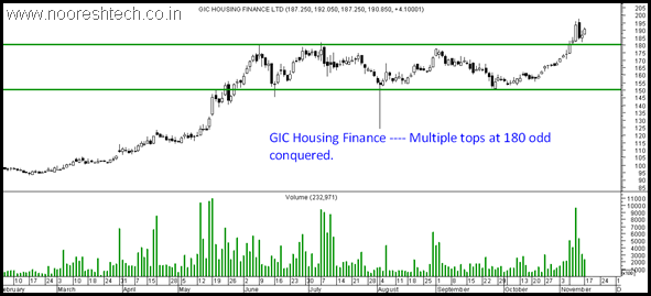GIC Housing