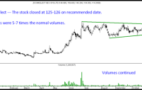 Momentum Trading – How to trade Multiple Top Breakouts.