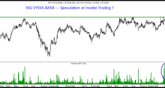 ING Vysya Bank – Speculation or Insider Activity ?