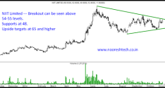 Stock on Radar – NIIT Limited