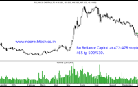 Reliance Capital – Bottoming Out. Can surprise on upside.