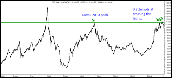 Bse Small Cap 5 years