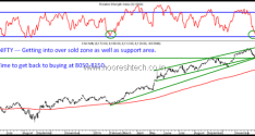 Nifty – RSI oversold at 30. Channel Supports. Time to Accumulate.