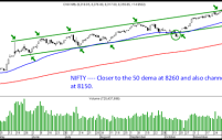 Nifty – Corrections will come and go.