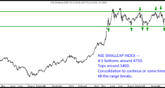 Bse and NSE Smallcap Index – Consolidation before the next trending move.