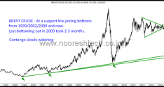 Crude – Brent and WTI at Long Term Supports.