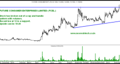Future Consumer Enterprises Limited – Cup and Handle Breakout.