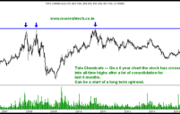 Multi-Year Breakout Charts – Tata Chemicals all time and 6 year highs