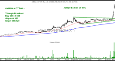 Ambika Cotton – How Technicals point to Accumulation before Breakout.
