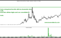 Multi-Year Highs & All time Highs– Aegis Logistics and NESCO Limited