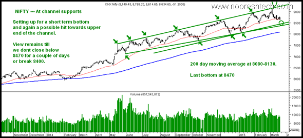 Nifty Channel