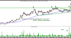 Technical Charts – Eclerx at retest of breakout