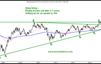 Hang Seng – Hong Kong Breaking out of a 6 year triangle. Technical Analysis Training Mumbai April 18-19