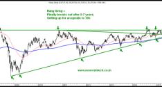 Hang Seng – Hong Kong Breaking out of a 6 year triangle. Technical Analysis Training Mumbai April 18-19