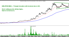 Welspun India – All Time Highs and Triangle Breakout